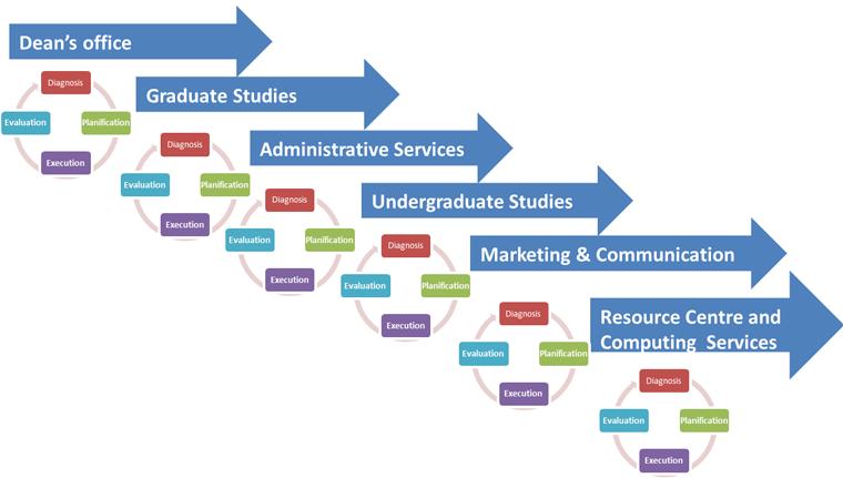 Décanat, Études supérieures, Services administratifs, Études de premier cycle, Marketing et comm., Services info. et Centre de ressources